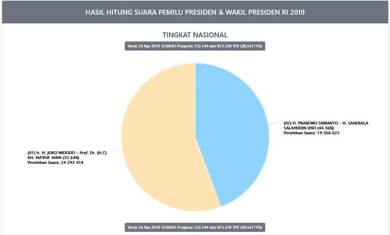 Hasil Real Count KPU Pilpres 2019 Rabu 24 April 2019 Pukul 13.00 WIB